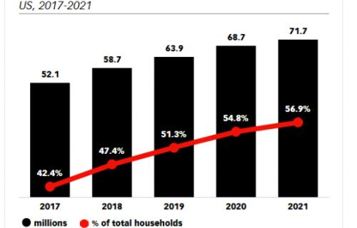 More Than Half of US Households Will Be Amazon Prime Members in 2019